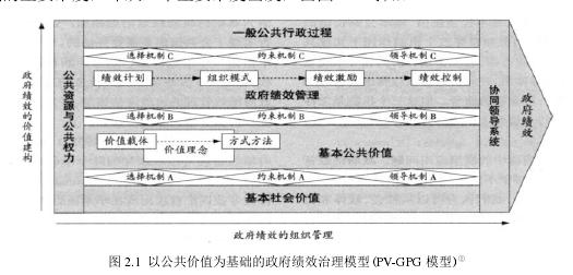 图 2.1以公共价值为基础的政府绩效治理模型(PV-GPG 模型)