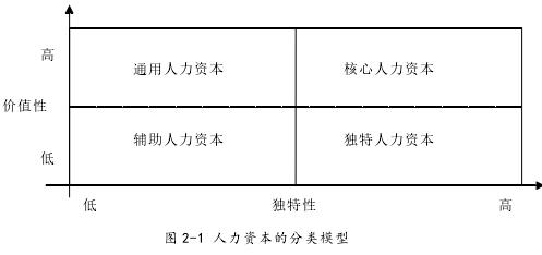 图 2-1 人力资本的分类模型