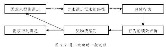 图 2-2 员工激励的一般过程