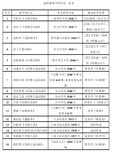 赵清阁重写型作品一览表