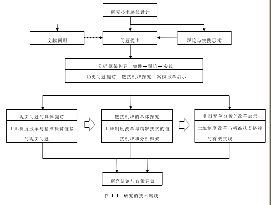 图 1-1:研究的技术路线