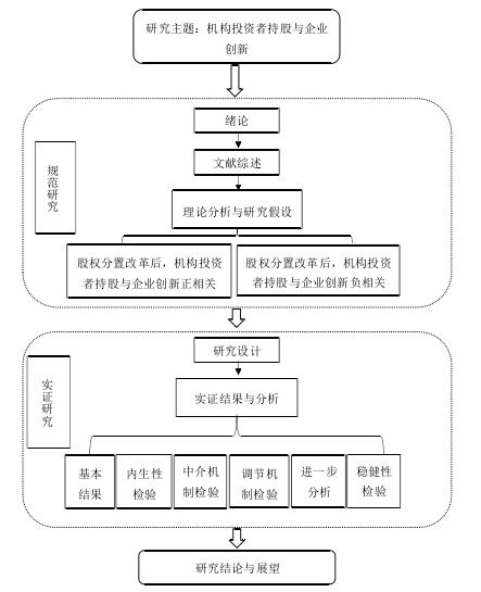 逻辑框架如图 1-1 所示