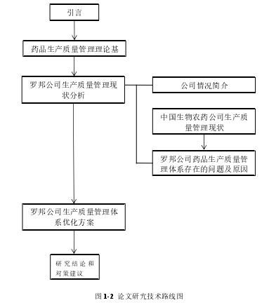 图 1-2论文研究技术路线图