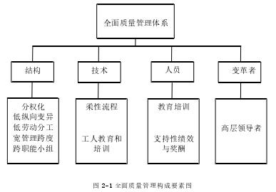 图 2-1 全面质量管理构成要素图