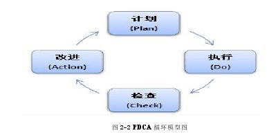 图 2-2 PDCA 循环模型图