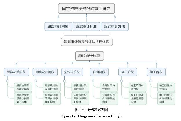 图 1-1 研究线路图