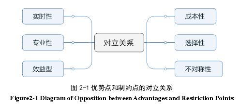 图 2-1 优势点和制约点的对立关系