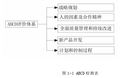 图 1-1 ABCD 检测表