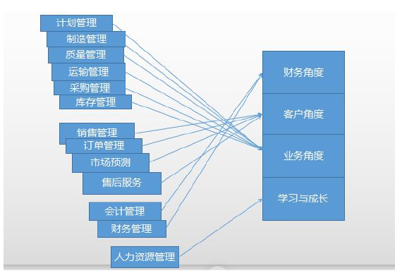 图2-1 ERP系统的功能模块与平衡计分卡的四个方面之间的映射关系
