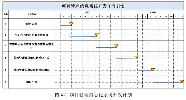 图 4-1项目管理信息化系统开发计划