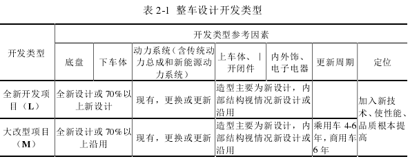 表 2-1整车设计开发类型