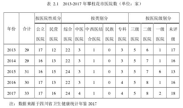 表2.1 2013-2017 年攀枝花市医院数(单位:家)