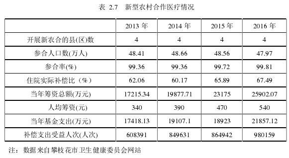 表2.7 新型农村合作医疗情况
