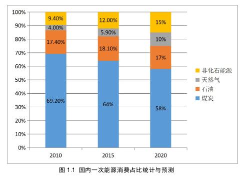 图 1.1 国内一次能源消费占比统计与预测