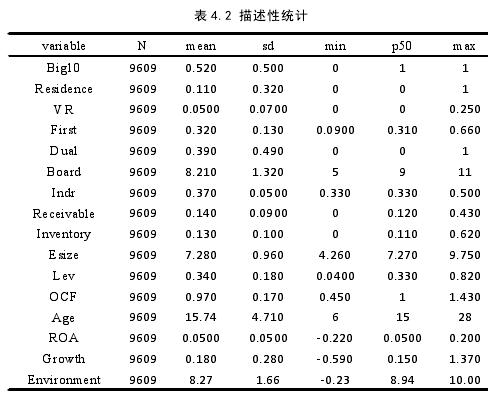 表 4.2 描述性统计