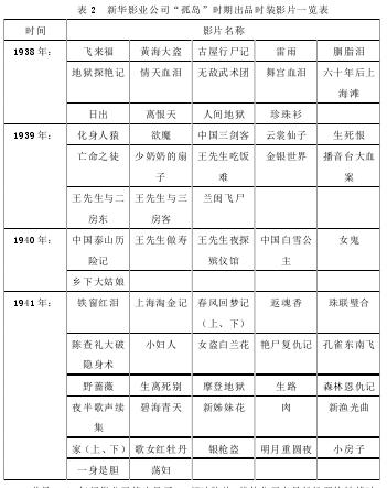 """表 2新华影业公司""""孤岛""""期间出品古装影片一览表"""