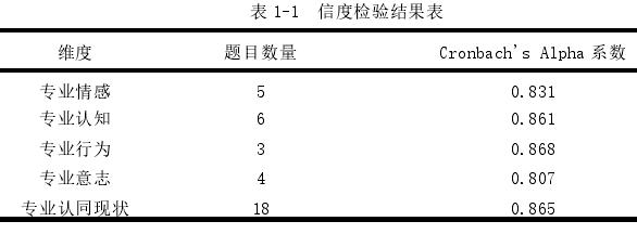 表 1-1信度检验结果表