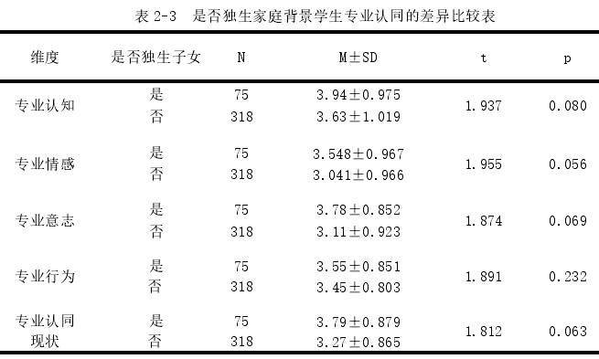 表 2-3 是否独生家庭背景学生专业认同的差异比较表