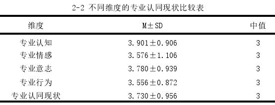 2-2 不同维度的专业认同现状比较表