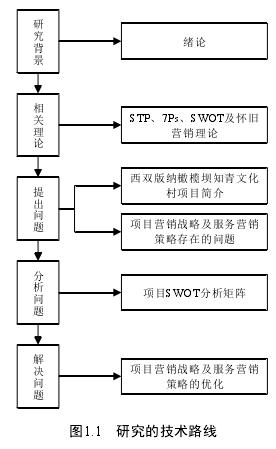 图1.1 研究的技术路线
