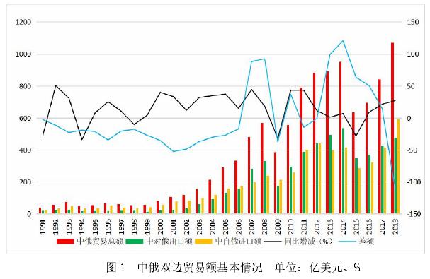 图 1 中俄双边贸易额基本情况 单位:亿美元、%
