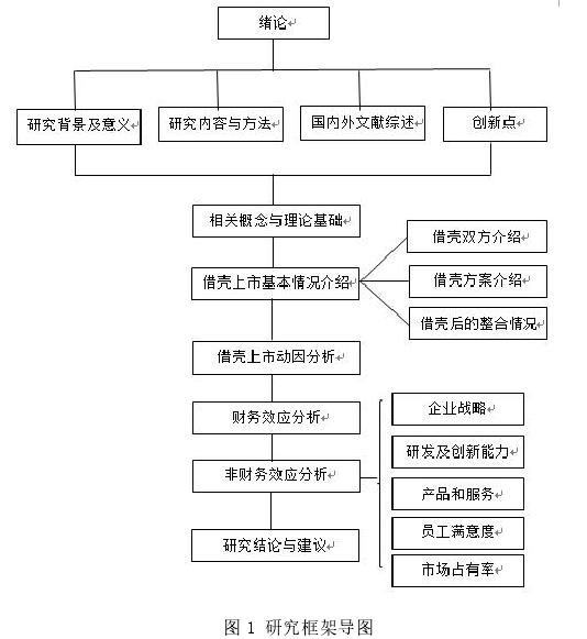 图 1 研究框架导图