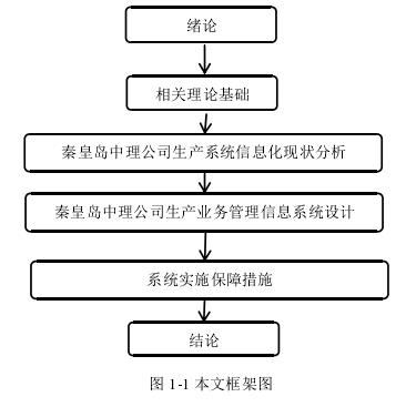 图 1-1 本文框架图