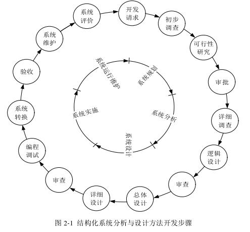 图 2-1结构化系统分析与设计方法开发步骤