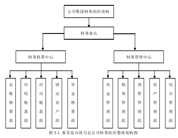 图 5-1秦皇岛市热力总公司财务组织整体架构图