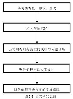 图 1-1论文研究思路
