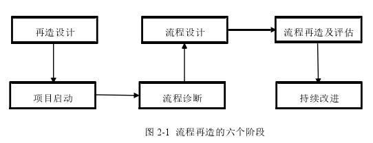 图 2-1流程再造的六个阶段