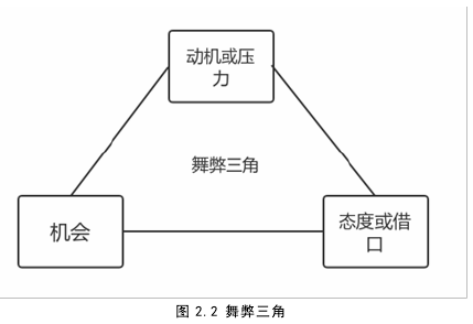 图 2.2 舞弊三角