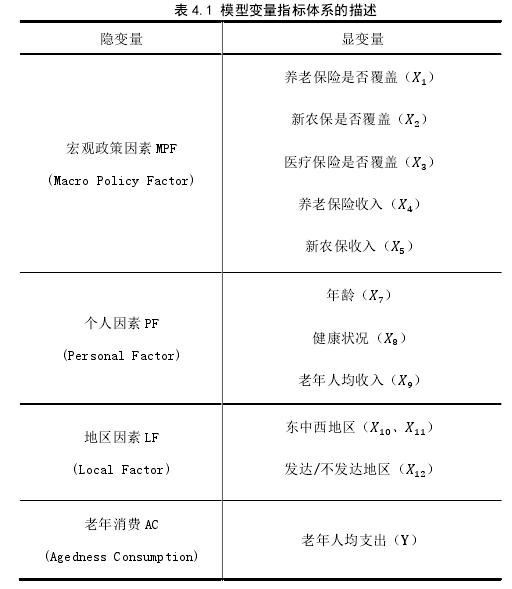 表 4.1 模型变量指标体系的描述