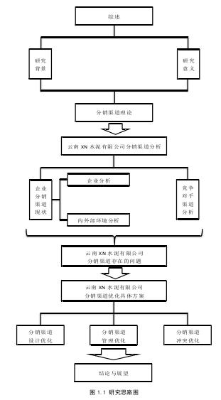 图 1.1 研究思路图