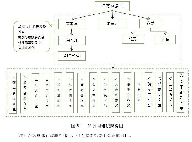 图 5.1 M 公司组织架构图