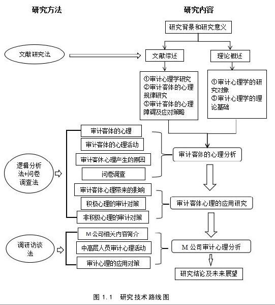 图 1.1 研究技术路线图