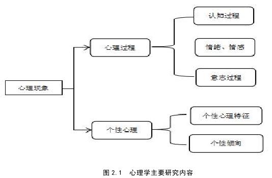 图 2.1 心理学主要研究内容