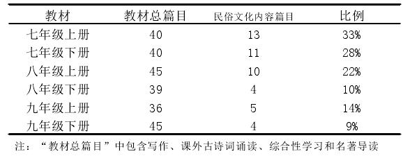 现使用统编初中语文教材中民俗文化选文存在比例