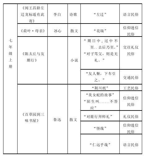 统编初中语文教材中民俗文化分布表释