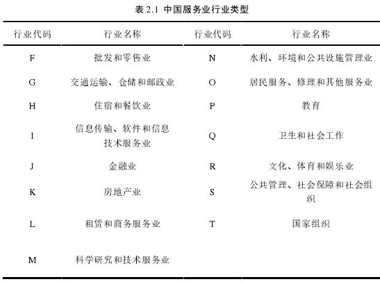 表 2.1中国服务业行业类型