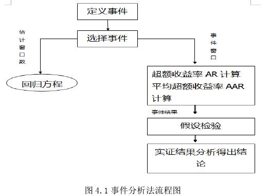 图 4.1 事件分析法流程图