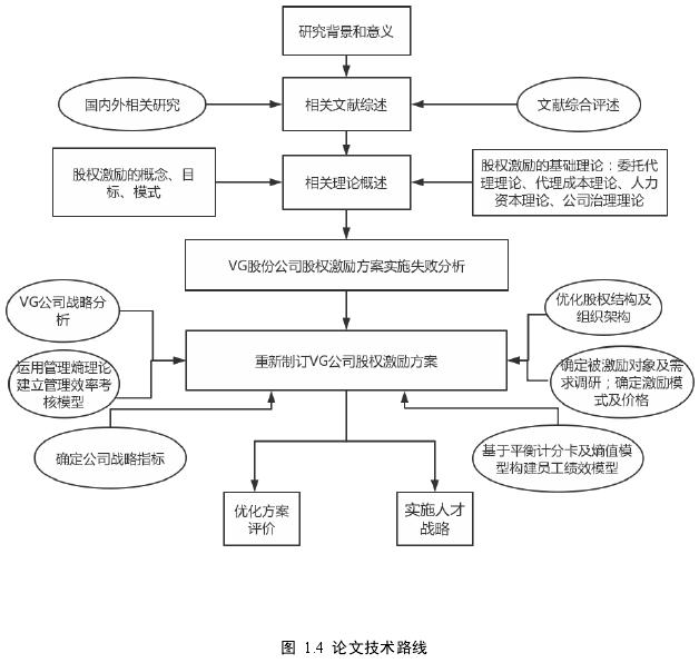 图1.4论文技术路线