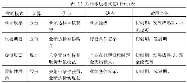 表2.3八种激励模式使用分析表