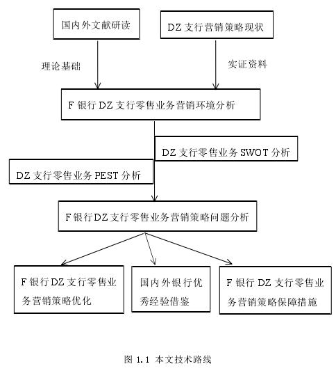 图 1.1 本文技术路线