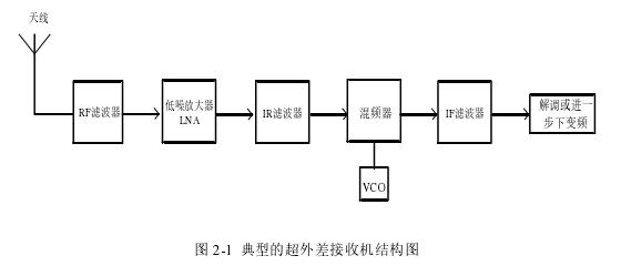 圖 2-1典型的超外差接收機結構圖