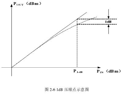 圖 2-6 1dB 壓縮點示意圖