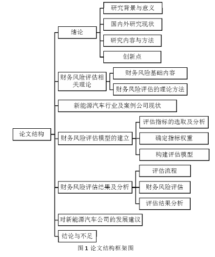 图 1 论文结构框架图