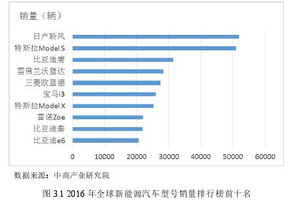 图 3.1 2016 年全球新能源汽车型号销量排行榜前十名