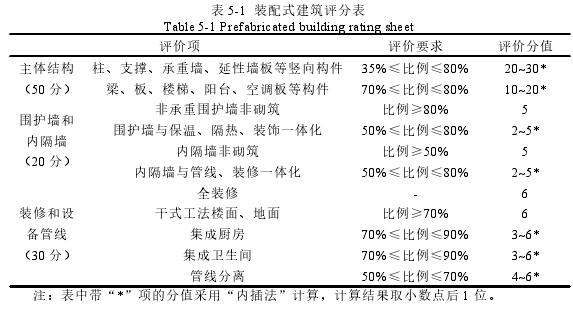 表 5-1 装配式建筑评分表