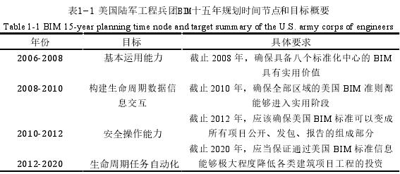 表1 1-和目標概要M十五年規劃時間節點美國陸軍工程兵團BI